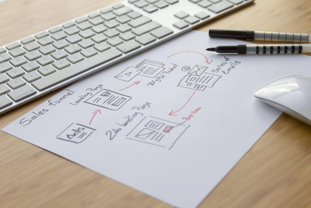 Sales Funnel - AD Performance ist Ihr Berater für professionelles Webdesign, hoch profitables Online Marketing & Sales Consulting.